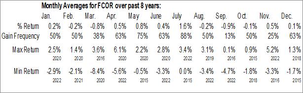 Monthly Seasonal Fidelity Corporate Bond ETF (AMEX:FCOR)