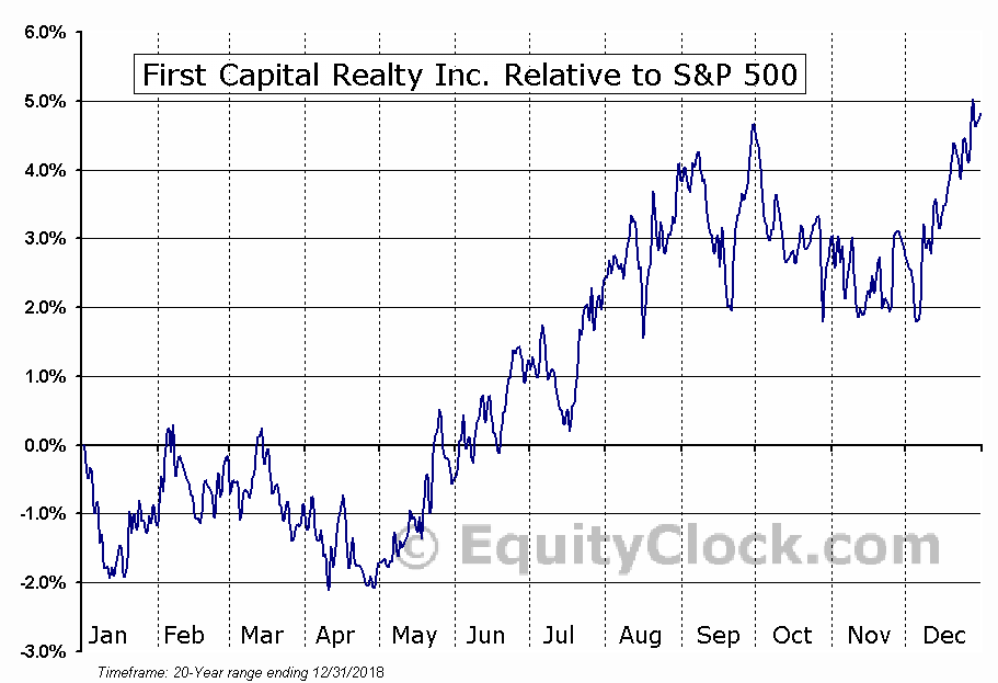 FCR.TO Relative to the S&P 500