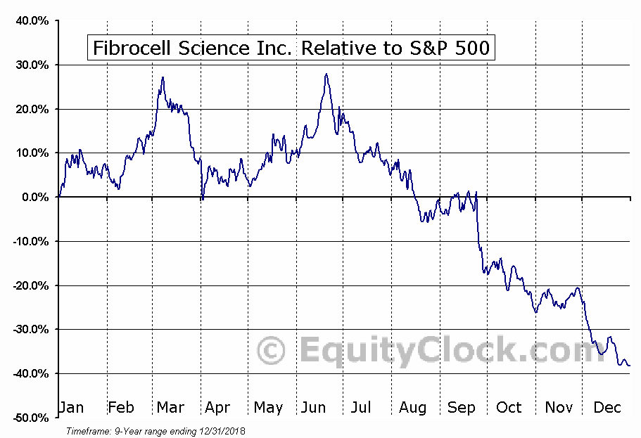 FCSC Relative to the S&P 500