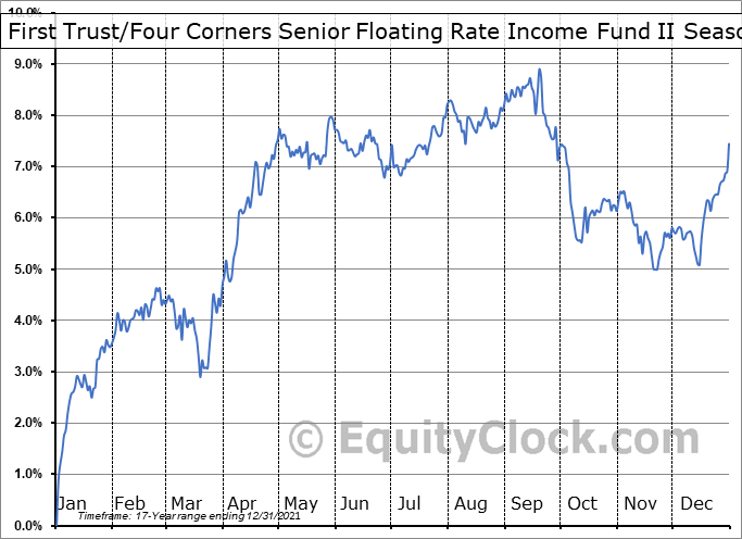First Trust/Four Corners Senior Floating Rate Income Fund II (NYSE:FCT) Seasonality