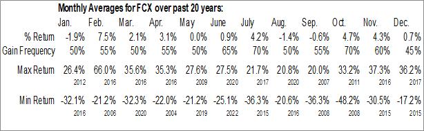 Monthly Seasonal Freeport-McMoRan, Inc. (NYSE:FCX)