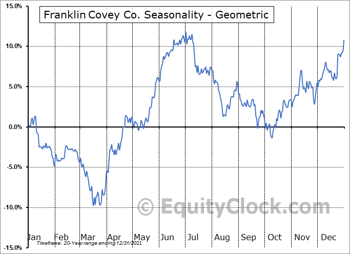Franklin Covey Co. (NYSE:FC) Seasonality