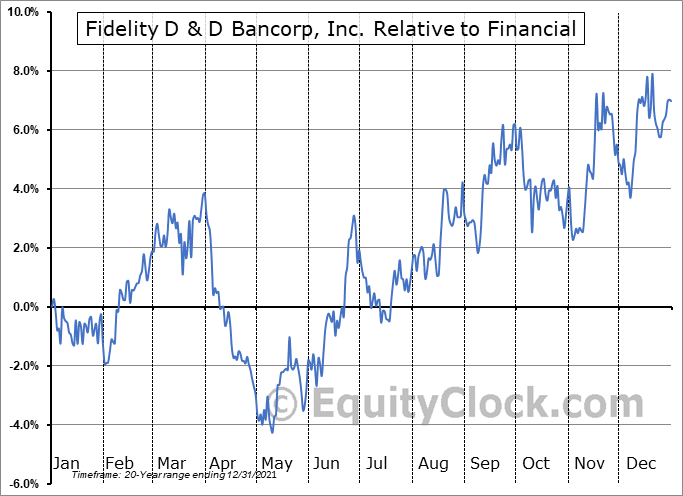 FDBC Relative to the Sector
