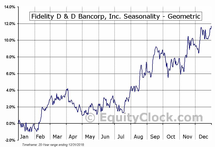 Fidelity D & D Bancorp, Inc. (NASD:FDBC) Seasonality