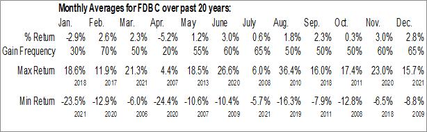 Monthly Seasonal Fidelity D & D Bancorp, Inc. (NASD:FDBC)