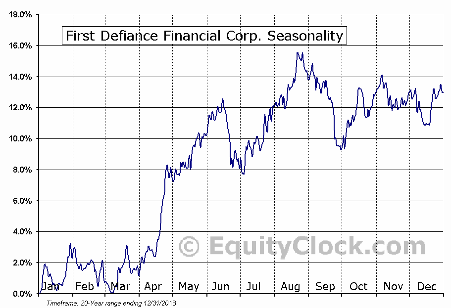 First Defiance Financial Corp. Seasonal Chart
