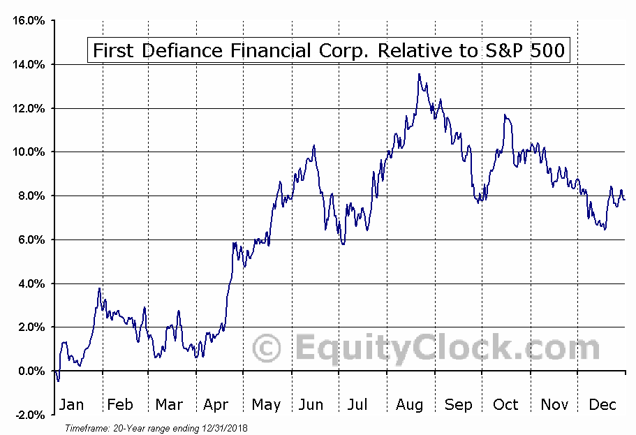 FDEF Relative to the S&P 500