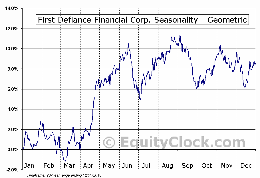 First Defiance Financial Corp. (NASD:FDEF) Seasonality