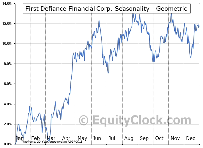 First Defiance Financial Corp. (NASD:FDEF) Seasonality