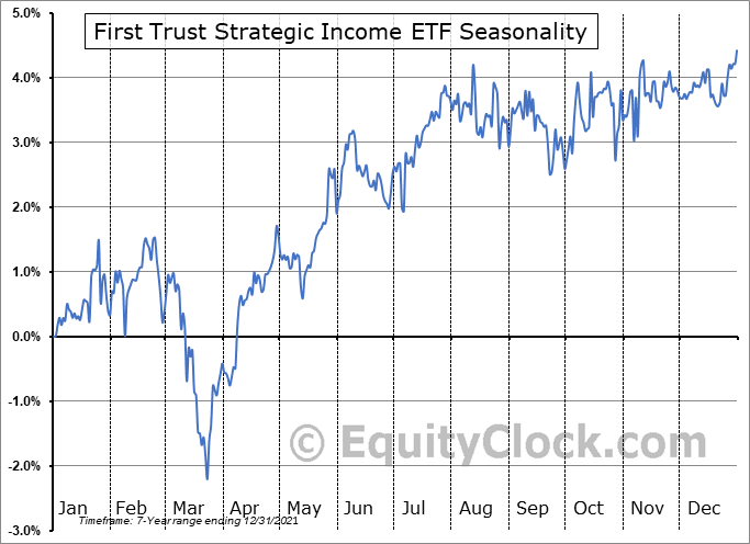 First Trust Strategic Income ETF (NASD:FDIV) Seasonality