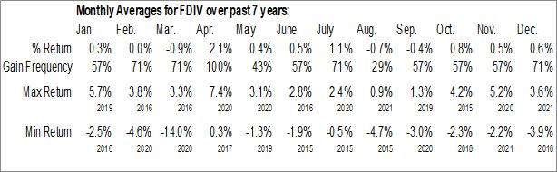 Monthly Seasonal First Trust Strategic Income ETF (NASD:FDIV)