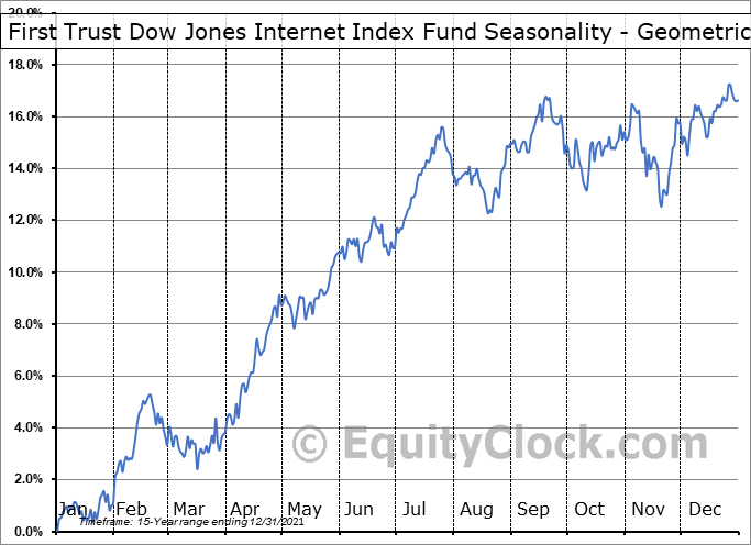 First Trust Dow Jones Internet Index Fund (NYSE:FDN) Seasonality