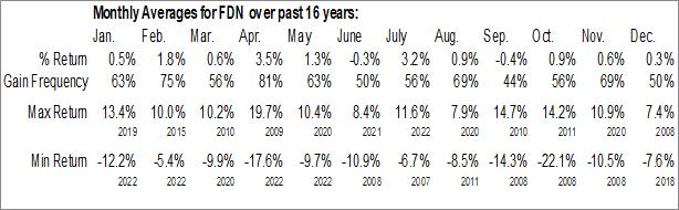 Monthly Seasonal First Trust Dow Jones Internet Index Fund (NYSE:FDN)