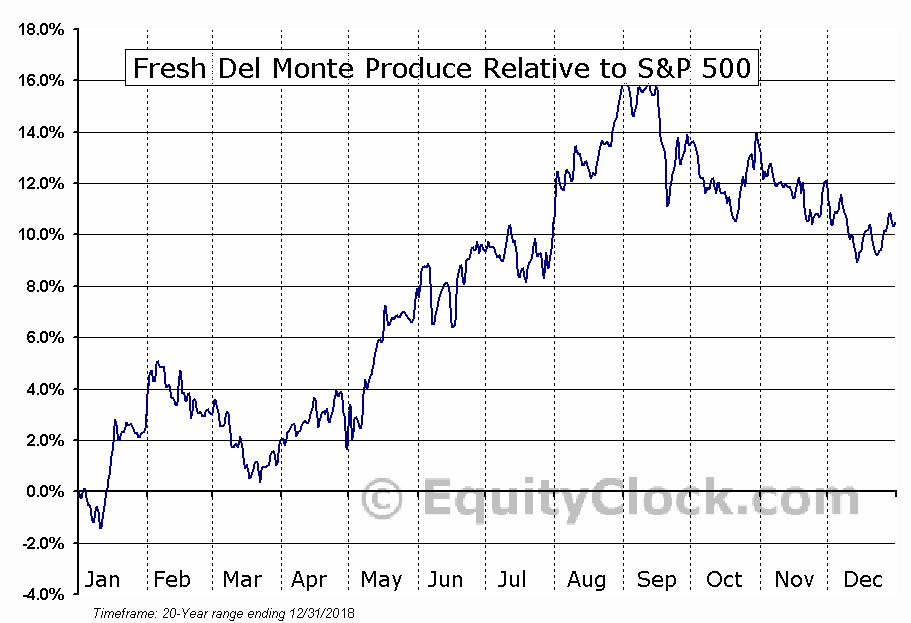 FDP Relative to the S&P 500