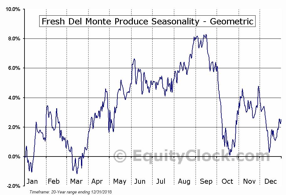 Fresh Del Monte Produce (NYSE:FDP) Seasonality