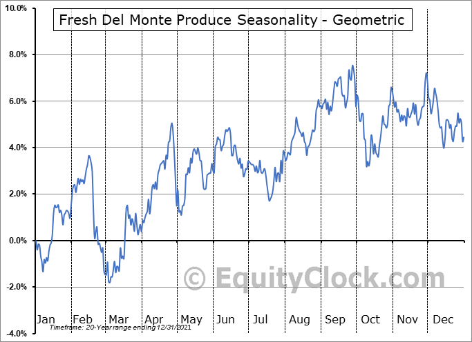 Fresh Del Monte Produce (NYSE:FDP) Seasonality