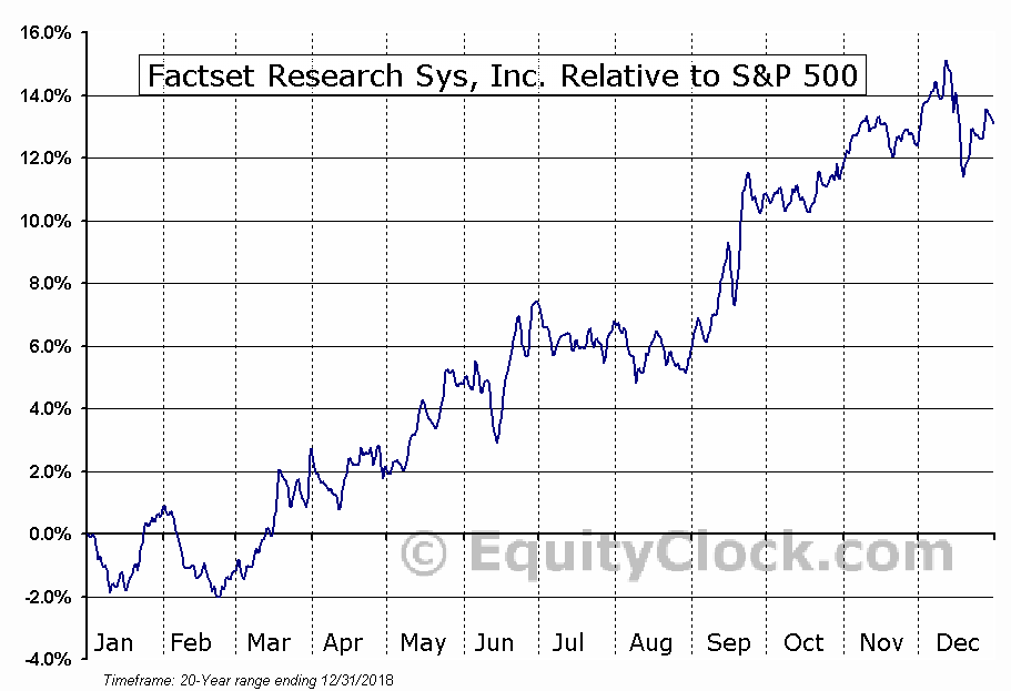 FDS Relative to the S&P 500