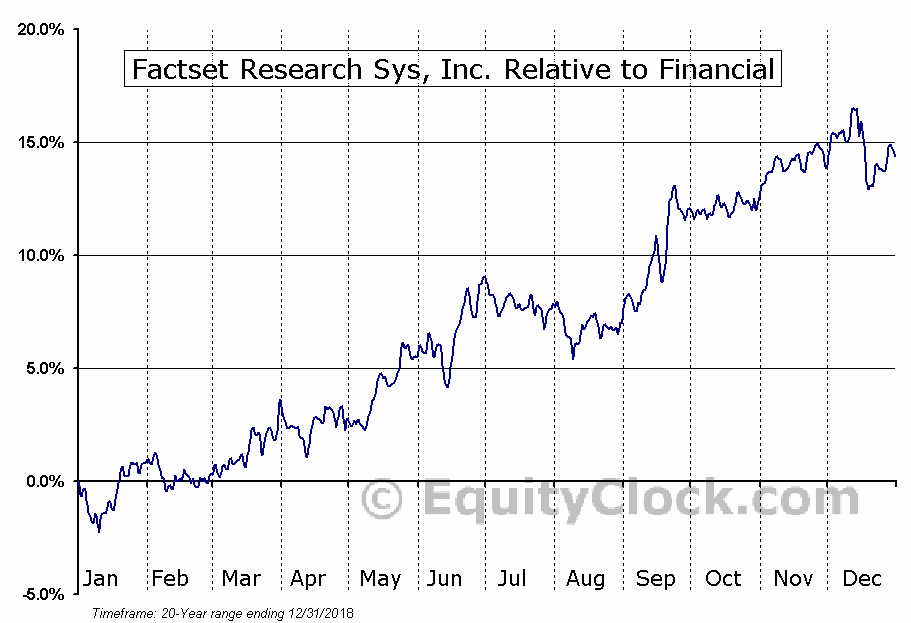 FDS Relative to the Sector
