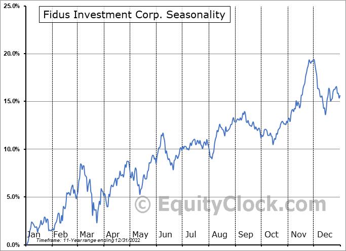 Fidus Investment Corp. (NASD:FDUS) Seasonality