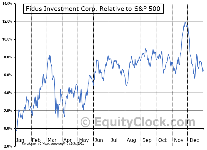 FDUS Relative to the S&P 500