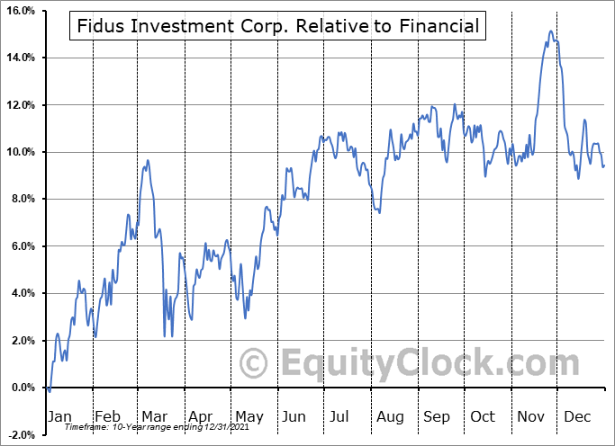 FDUS Relative to the Sector