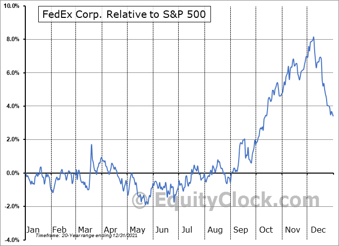 FDX Relative to the S&P 500