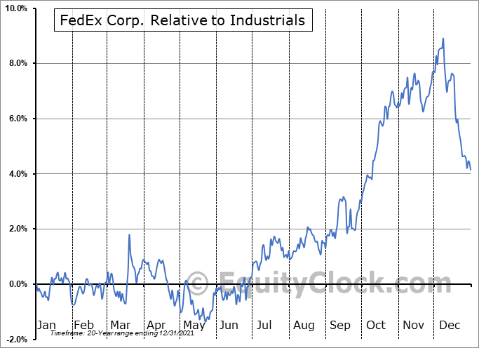 FDX Relative to the Sector
