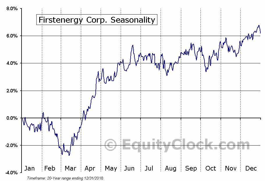 FirstEnergy Corp. Seasonal Chart
