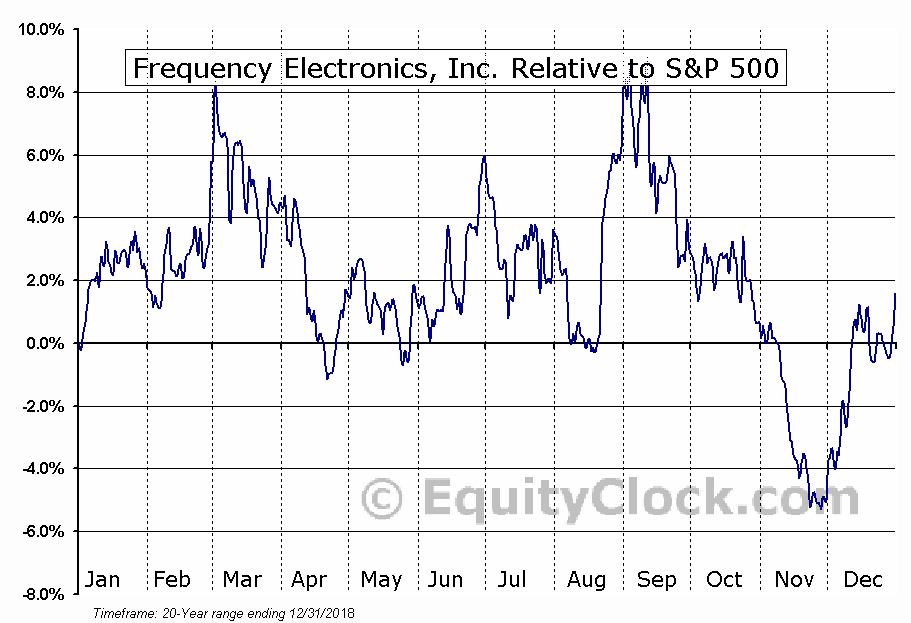 FEIM Relative to the S&P 500