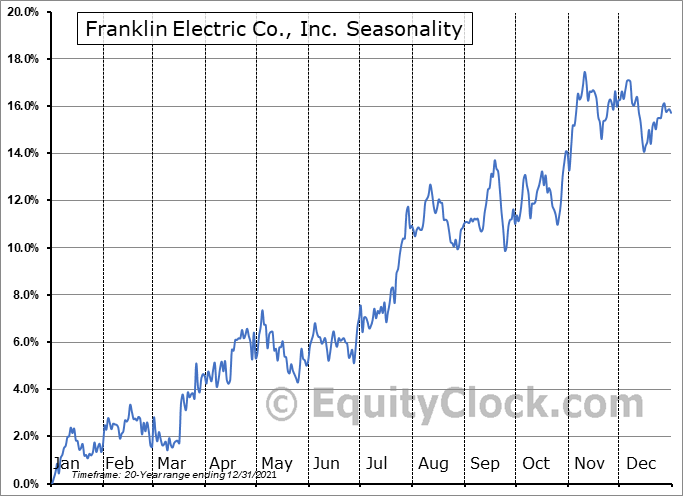 Franklin Electric Co., Inc. Seasonal Chart