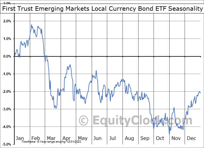 First Trust Emerging Markets Local Currency Bond ETF (NASD:FEMB) Seasonality