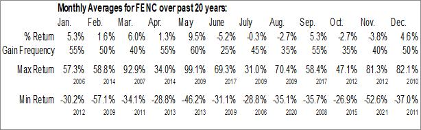 Monthly Seasonal Fennec Pharmaceuticals Inc. (NASD:FENC)