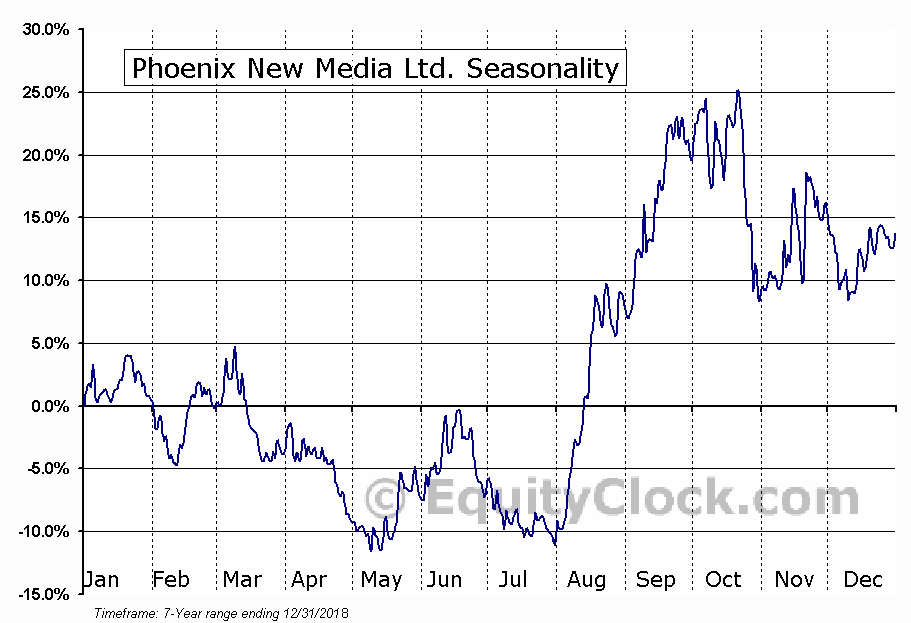 Phoenix New Media Limited (FENG) Seasonal Chart