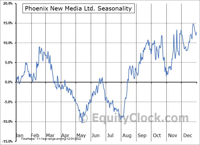 Phoenix New Media Ltd. (NYSE:FENG) Seasonality