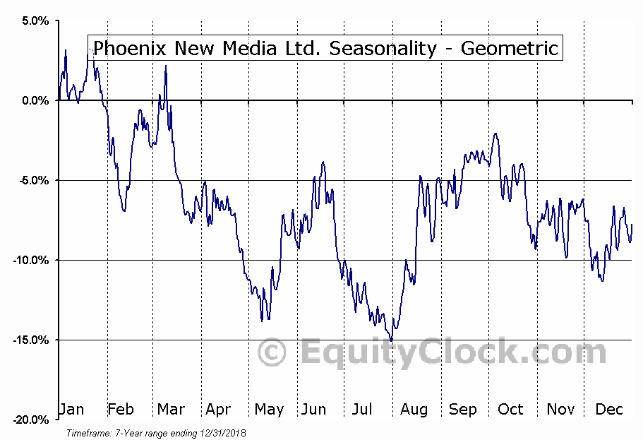 Phoenix New Media Ltd. (NYSE:FENG) Seasonality