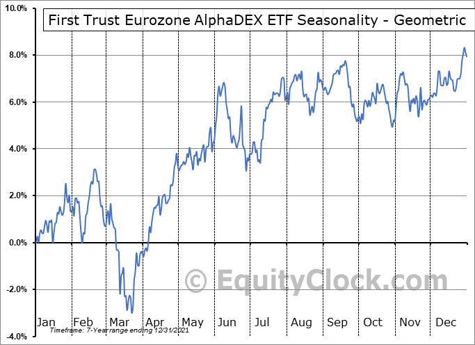 First Trust Eurozone AlphaDEX ETF (NASD:FEUZ) Seasonality