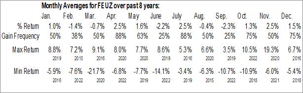 Monthly Seasonal First Trust Eurozone AlphaDEX ETF (NASD:FEUZ)