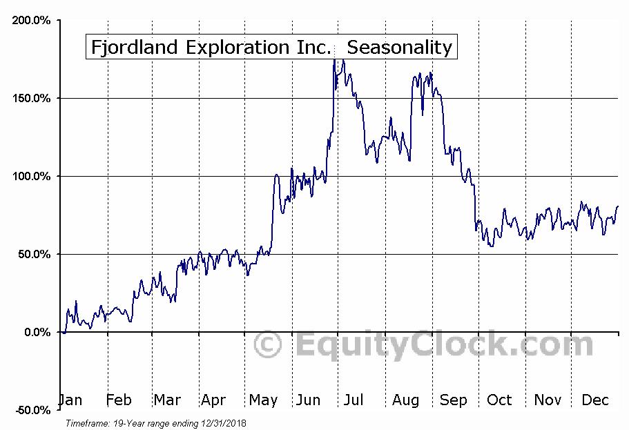Fjordland Exploration Inc. (TSXV:FEX) Seasonality