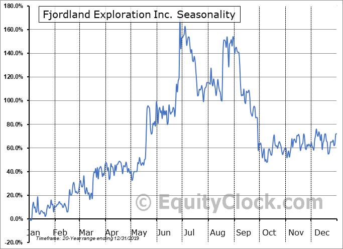 Fjordland Exploration Inc. (TSXV:FEX.V) Seasonality