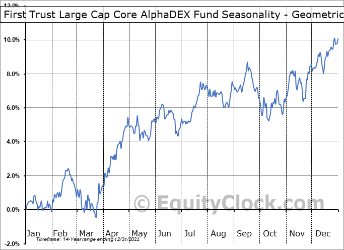 First Trust Large Cap Core AlphaDEX Fund (NASD:FEX) Seasonality