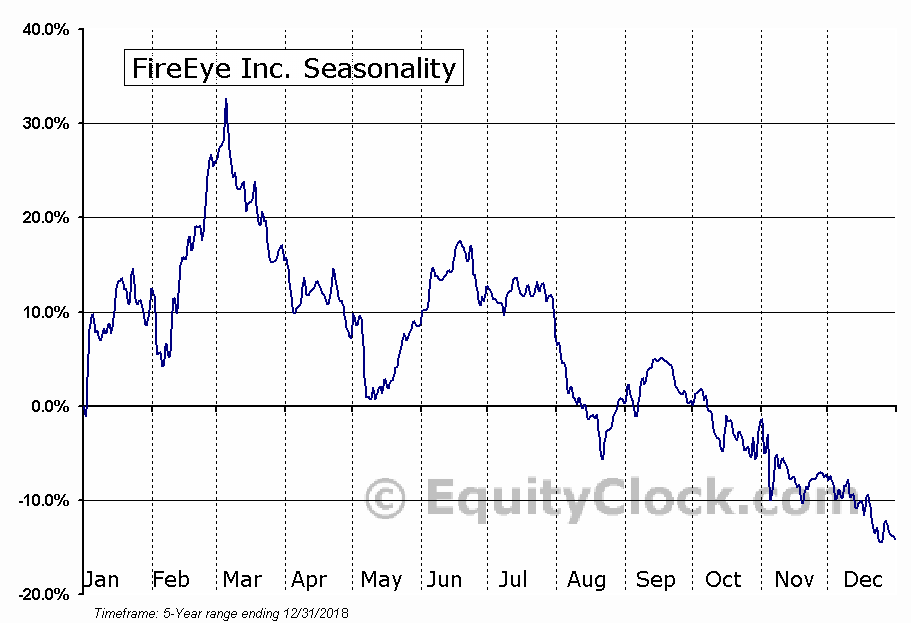 FireEye, Inc. (FEYE) Seasonal Chart