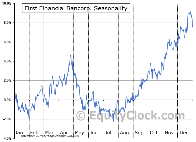 First Financial Bancorp. Seasonal Chart
