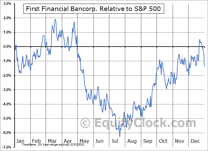 FFBC Relative to the S&P 500