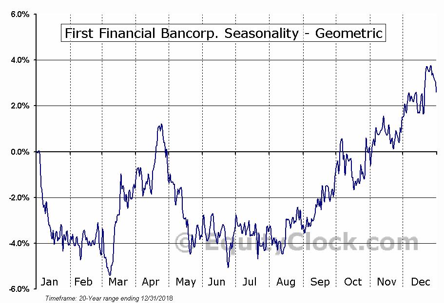 First Financial Bancorp. (NASD:FFBC) Seasonality