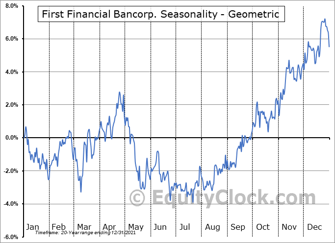 First Financial Bancorp. (NASD:FFBC) Seasonality