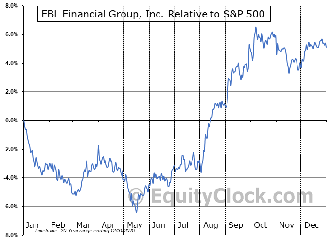 FFG Relative to the S&P 500