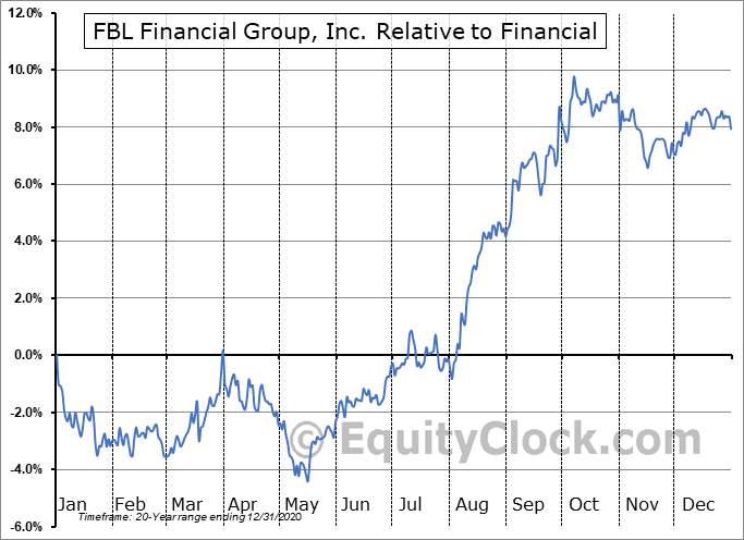 FFG Relative to the Sector