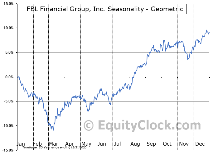 FBL Financial Group, Inc. (NYSE:FFG) Seasonality