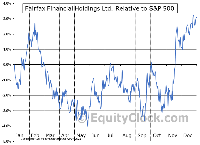 FFH.TO Relative to the S&P 500