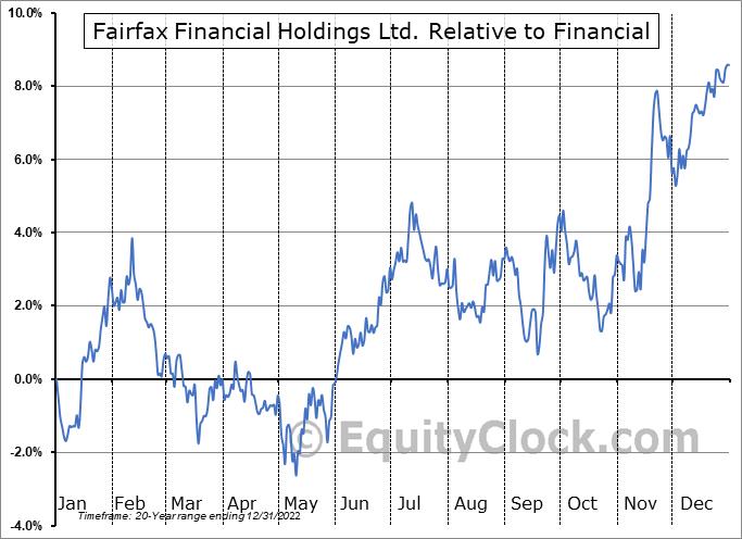 Charts Ffh